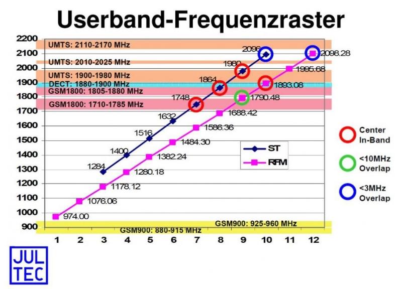 Unicable-Frequenzraster ST Entropic RF-Magic Chipsatz Unterschiede